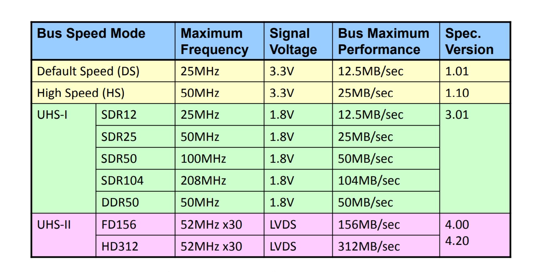 SD card SDR104 mode support - Using ROCK Pi 4 - Radxa Forum
